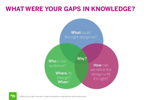 WHAT WERE YOUR GAPS IN KNOWLEDGE?  What could the right design be?  Who is our audience?  Why?  Where do they go? When?  ©...