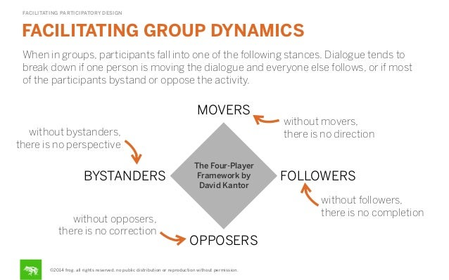 FACILITATING PARTICIPATORY DESIGN  FACILITATING GROUP DYNAMICS When in groups, participants fall into one of the following...