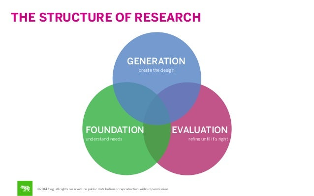 THE STRUCTURE OF RESEARCH  GENERATION create the design  FOUNDATION understand needs  ©2014 frog. all rights reserved. no ...