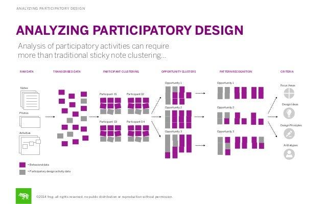 ANALYZING PARTICIPATORY DESIGN ANALYZING PARTICIPATORY