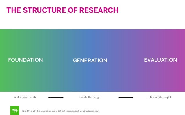 THE STRUCTURE OF RESEARCH  FOUNDATION  GENERATION  understand needs  create the design  ©2014 frog. all rights reserved. n...