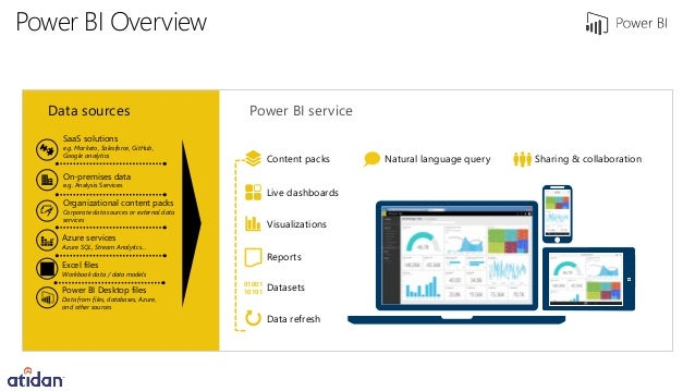 Query Power Bi Using Natural Language
