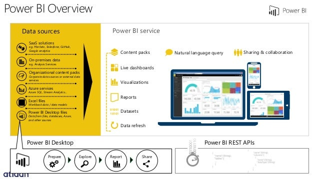 Bring Your Data To Life With Microsoft Power Bi