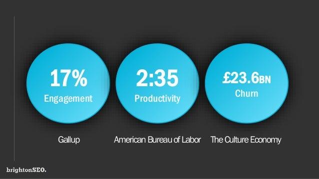 17% Engagement 2:35 Productivity £23.6BN Churn Gallup AmericanBureauofLabor TheCultureEconomy