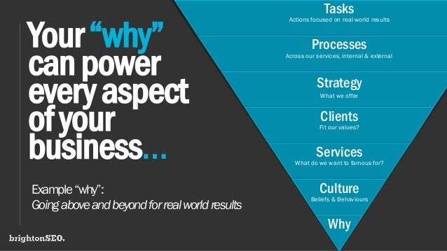 Tasks Actions focused on real world results Processes Across our services, internal & external Strategy What we offer Clie...
