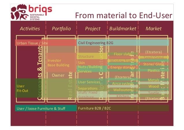 BRIQS Presentation at ETH Zurich 20150909 Open Building Congress - 웹