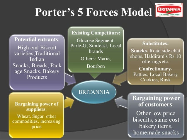 kraft foods porter five forces I have chosen porter's five forces, and pestel analysis  consumers are  becoming more and more aware of healthy eating, so the snacking  by  acquiring cadbury, kraft had positioned themselves on the indian market.