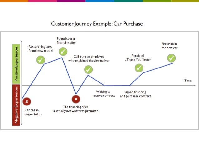 Customer Experience - How to survive in the 21st century