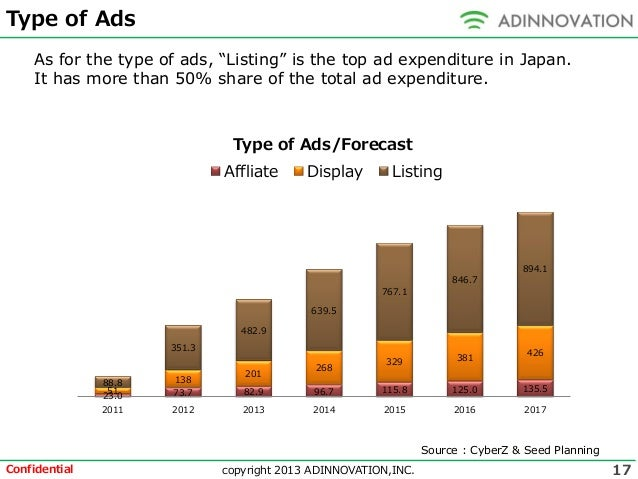 digital advertising market opportunities and forecast In its latest advertising forecast report published today, magna  a strong  economic environment and incremental ad spend around  the larger economic  trends and category activity that directly impact market shifts.