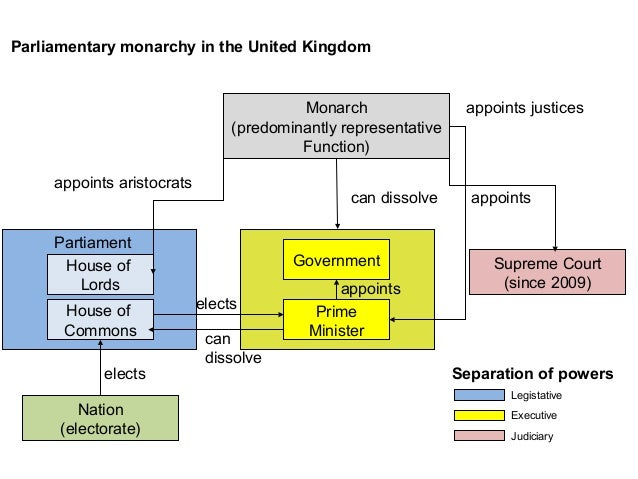 british constitutional monarchy