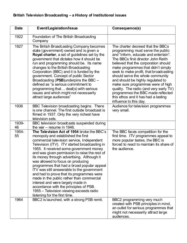 British Television Broadcasting – a History of Institutional issues Date Event/Legislation/Issue Consequence(s) 1922 Found...