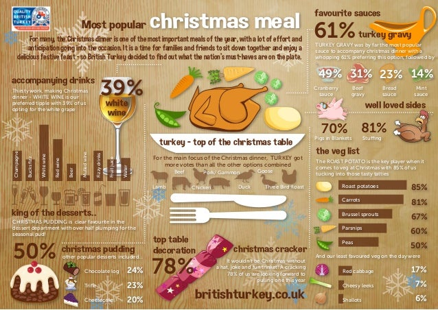 2115+ 3929+ 124+ 2115+ 16+  Most popular  christmas meal 61% turkey gravy favourite sauces  For many, the Christmas dinner...