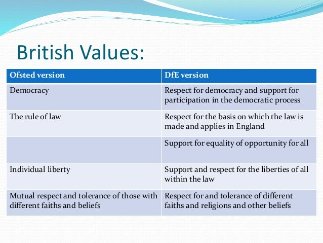 British Values Ppt
