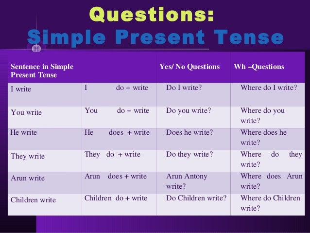 do we write essays in present tense I advise you to write your review in the present tense, since usually we talk about literature and cinema in the present tense there are a philosophical and a practical reason for tensing it in the present the more philosophical reason is that a book or a movie does the same thing over and over each time you look at it.