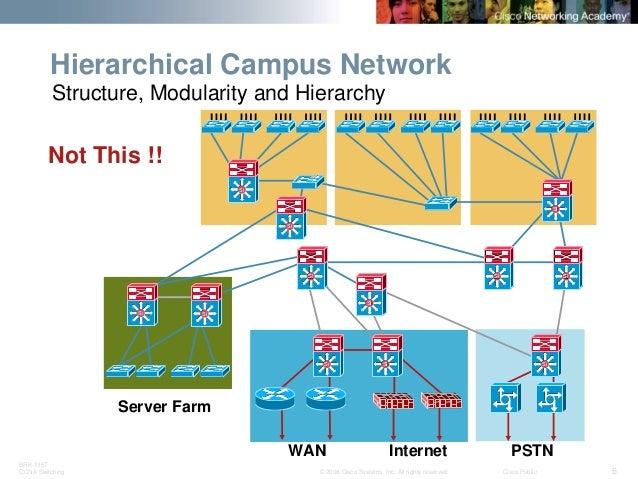cisco three layer hierarchical model pdf
