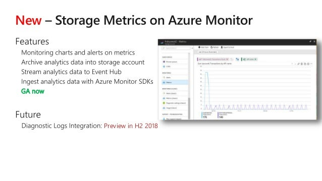 Azure Storage – Foundation for Building Secure, Scalable