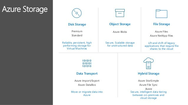 Azure Storage – Foundation for Building Secure, Scalable Cloud Applic…