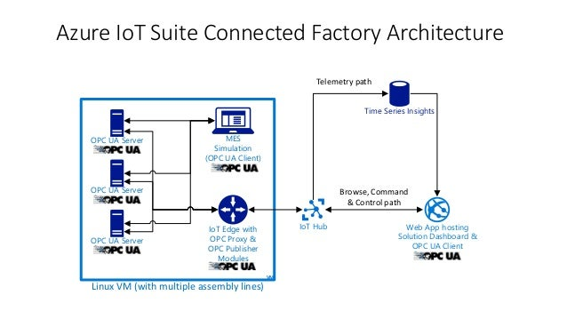 BRK2122 IOT - From the cloud to the edge