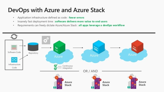 Tooling and DevOps for the Hybrid Cloud with Azure and Azure Stack