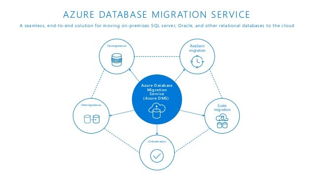 Migrating and modernizing your data estate to Azure with Data Migrati…