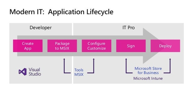 MSIX: Inside and Out