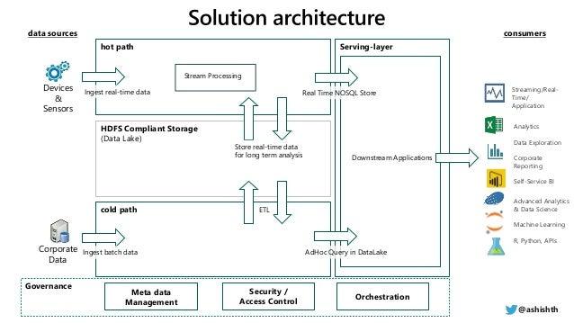Building Big Data Applications using Spark, Hive, HBase and Kafka