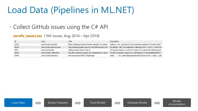 Isv Showcase End To End Machine Learning Using H2o On Azure