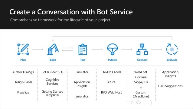 Conversational AI: What's New?