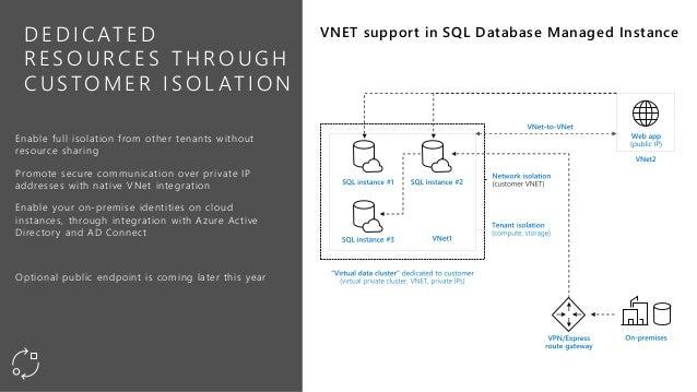 Azure SQL DB Managed Instances Built to easily modernize