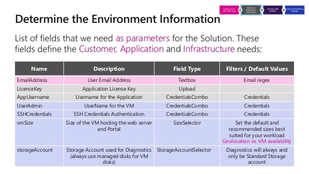 Building Solution Templates and Managed Applications for the