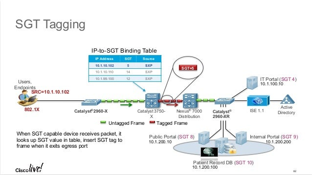 Cisco Catalyst 2960-X Series Switching Architecture