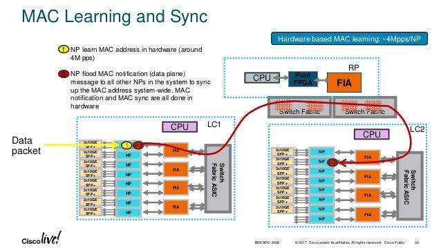 Cisco Live! :: Cisco ASR 9000 Architecture :: BRKARC-2003 | Las Vegas…