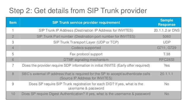 Deploying SIP Trunks with Cisco Unified Border Element (CUBE/vCUBE)…