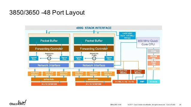 Cisco Catalyst Access Series Switching – Architecture and