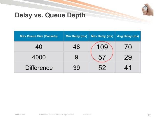 Cisco Live! Designing Multipoint WAN QoS