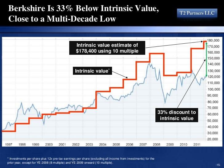 An Analysis of Berkshire Hathaway