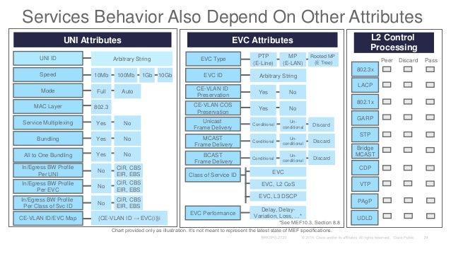 Cisco Live! :: Carrier Ethernet 2 0 :: BRKSPG-2720 | Las Vegas July/2…