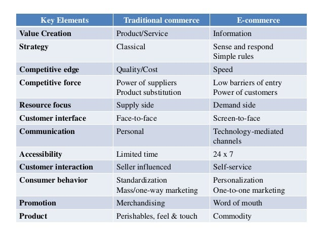 e business versus traditional retailing Why choose e-commerce over traditional retail  though, should you look to  choose an e-commerce business versus a traditional business.