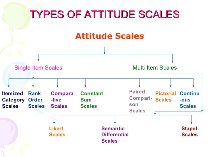 types of attitude scales