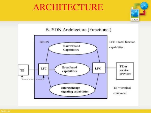broadband isdn 10 638 jpg cb 1380427084 rh slideshare net Self Service Cloud Computing On-Demand Digital Lines