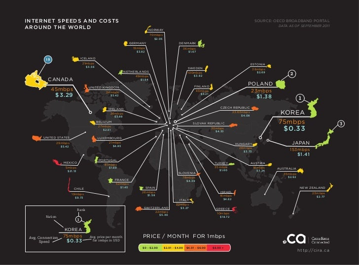 INTERNET SPEEDS AND COSTS                                                                                                 ...