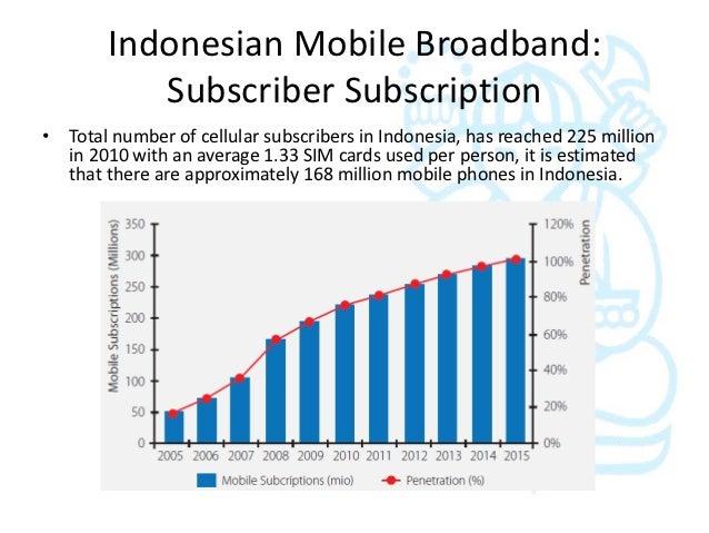 Indonesia broadband penetration photos 805