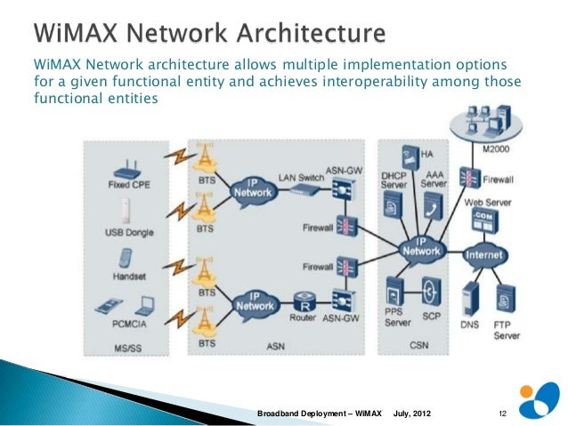 Broadband Deployment Using Wimax