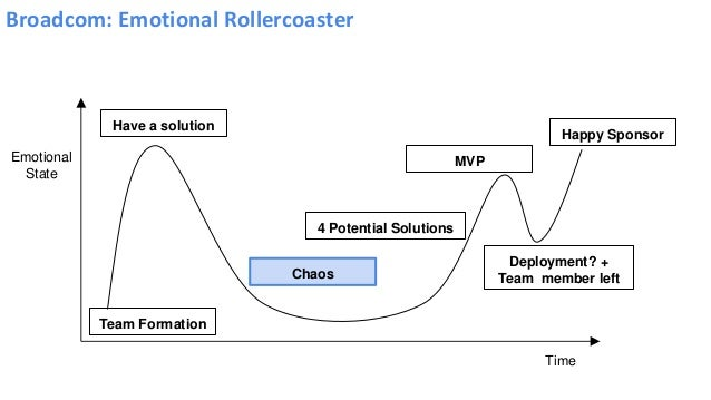Broadcom: Emotional Rollercoaster Emotional State Time Team Formation Have a solution Chaos 4 Potential Solutions MVP Depl...