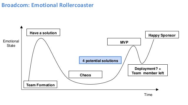 Broadcom: Emotional Rollercoaster Emotional State Time 4 potential solutions Team Formation Have a solution MVP Deployment...