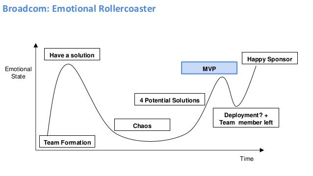 Broadcom: Emotional Rollercoaster Emotional State Time Team Formation Have a solution Deployment? + Team member left Happy...