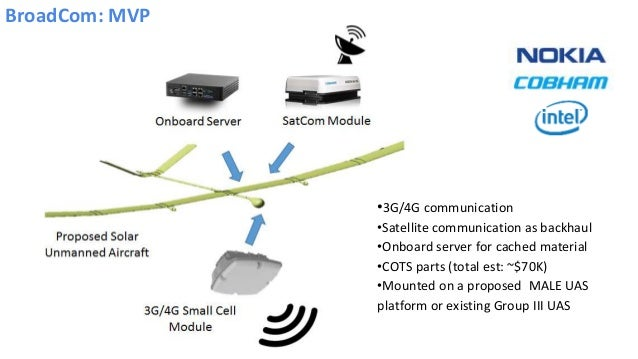 BroadCom: MVP •3G/4G communication •Satellite communication as backhaul •Onboard server for cached material •COTS parts (t...