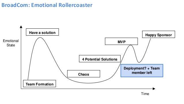 BroadCom: Emotional Rollercoaster Emotional State Time Deployment? + Team member left Team Formation Have a solution Happy...