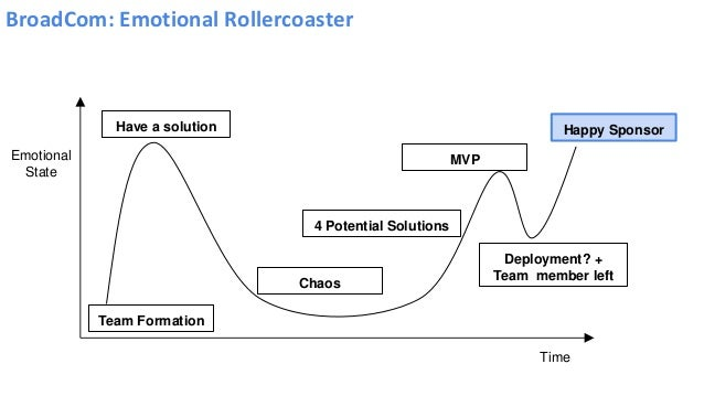 BroadCom: Emotional Rollercoaster Emotional State Time Team Formation Happy SponsorHave a solution Chaos 4 Potential Solut...
