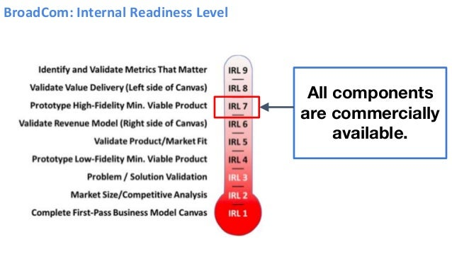 All components are commercially available. BroadCom: Internal Readiness Level